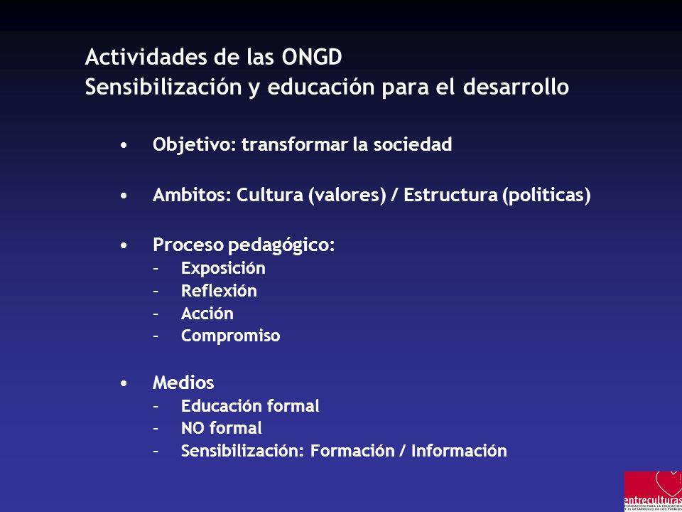 Actividades de las ONGD Sensibilización y educación para el desarrollo Objetivo: transformar la sociedad Ambitos: Cultura (valores) / Estructura (politicas) Proceso pedagógico: –Exposición –Reflexión –Acción –Compromiso Medios –Educación formal –NO formal –Sensibilización: Formación / Información