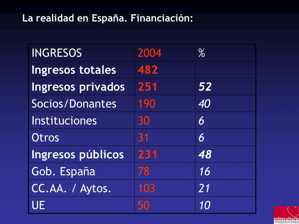 La realidad en España.
