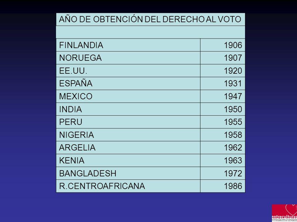 AÑO DE OBTENCIÓN DEL DERECHO AL VOTO FINLANDIA1906 NORUEGA1907 EE.UU.1920 ESPAÑA1931 MEXICO1947 INDIA1950 PERU1955 NIGERIA1958 ARGELIA1962 KENIA1963 BANGLADESH1972 R.CENTROAFRICANA1986