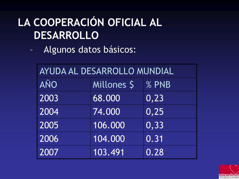 LA COOPERACIÓN OFICIAL AL DESARROLLO –Algunos datos básicos: AYUDA AL DESARROLLO MUNDIAL AÑOMillones $% PNB 200368.0000,23 200474.0000,25 2005106.0000,33 2006104.0000.31 2007103.4910.28