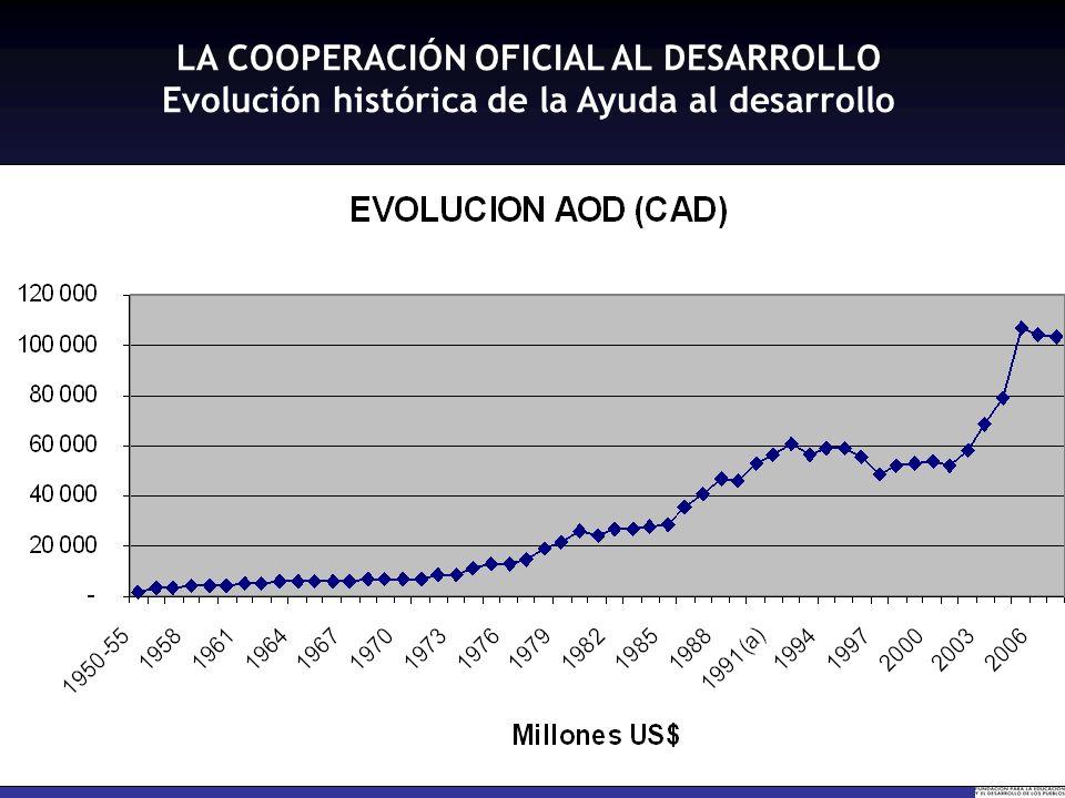 LA COOPERACIÓN OFICIAL AL DESARROLLO Evolución histórica de la Ayuda al desarrollo