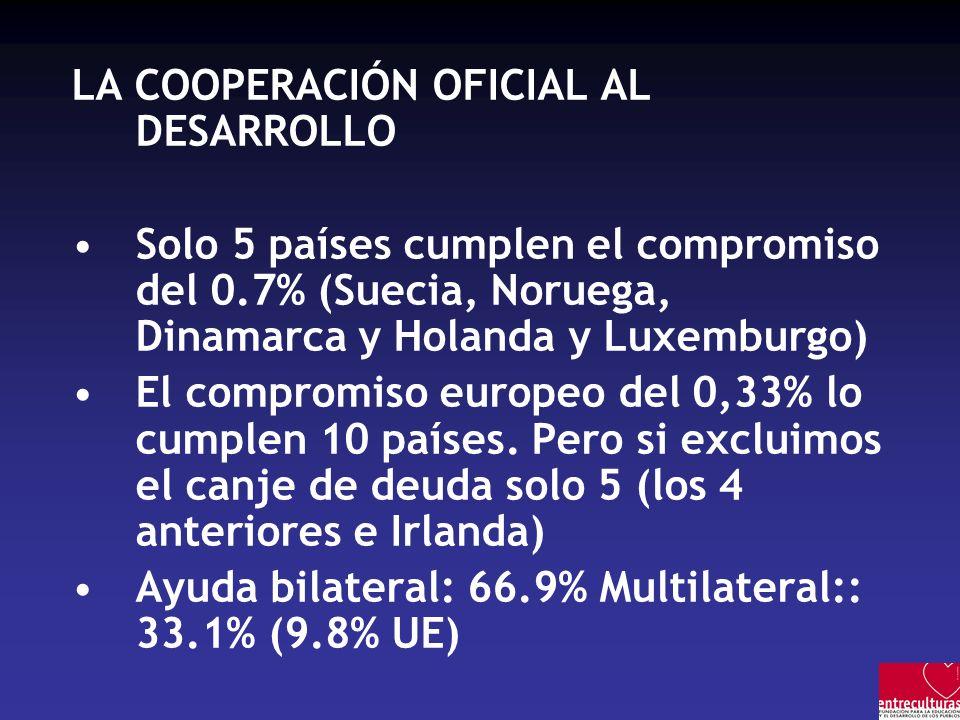 LA COOPERACIÓN OFICIAL AL DESARROLLO Solo 5 países cumplen el compromiso del 0.7% (Suecia, Noruega, Dinamarca y Holanda y Luxemburgo) El compromiso europeo del 0,33% lo cumplen 10 países.