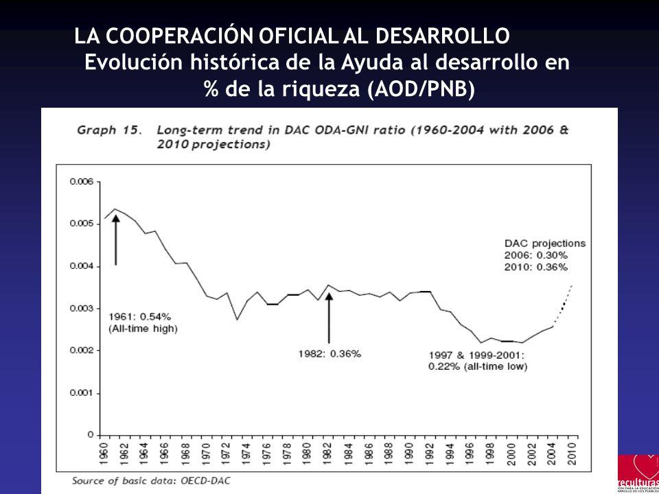 LA COOPERACIÓN OFICIAL AL DESARROLLO Evolución histórica de la Ayuda al desarrollo en % de la riqueza (AOD/PNB)
