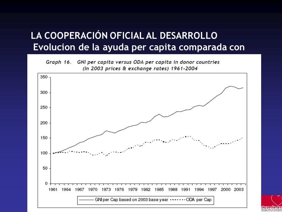 LA COOPERACIÓN OFICIAL AL DESARROLLO Evolucion de la ayuda per capita comparada con el PNB per capita