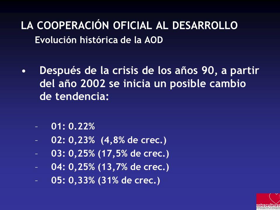LA COOPERACIÓN OFICIAL AL DESARROLLO Evolución histórica de la AOD Después de la crisis de los años 90, a partir del año 2002 se inicia un posible cambio de tendencia: –01: 0.22% –02: 0,23% (4,8% de crec.) –03: 0,25% (17,5% de crec.) –04: 0,25% (13,7% de crec.) –05: 0,33% (31% de crec.)