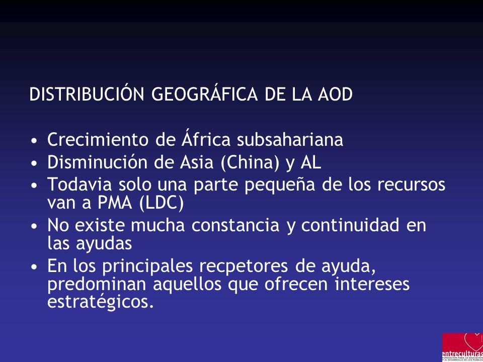 DISTRIBUCIÓN GEOGRÁFICA DE LA AOD Crecimiento de África subsahariana Disminución de Asia (China) y AL Todavia solo una parte pequeña de los recursos van a PMA (LDC) No existe mucha constancia y continuidad en las ayudas En los principales recpetores de ayuda, predominan aquellos que ofrecen intereses estratégicos.