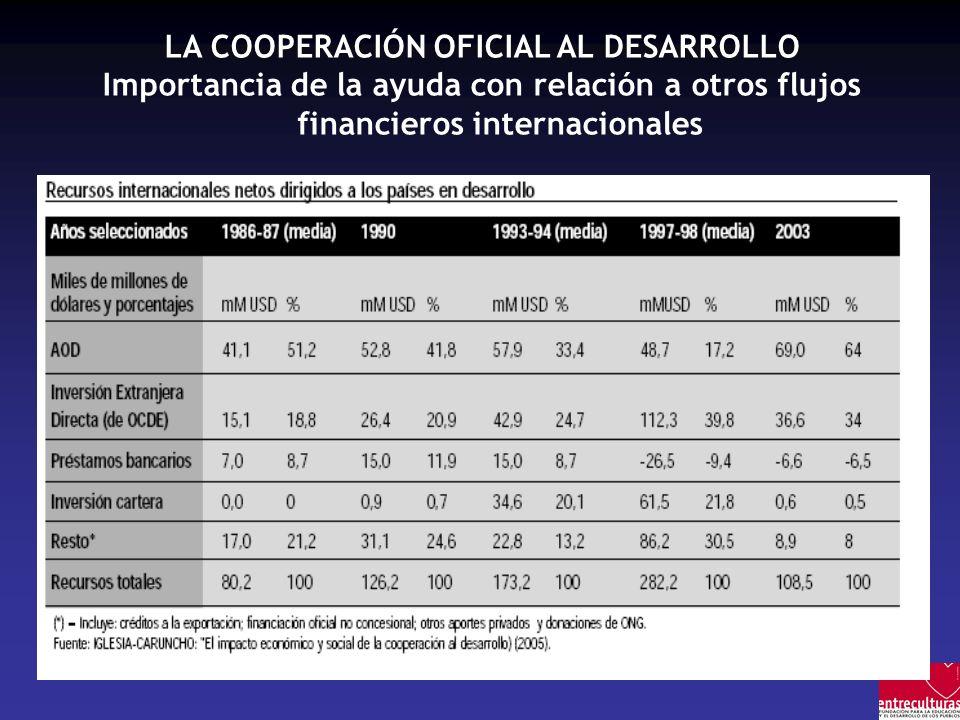 LA COOPERACIÓN OFICIAL AL DESARROLLO Importancia de la ayuda con relación a otros flujos financieros internacionales