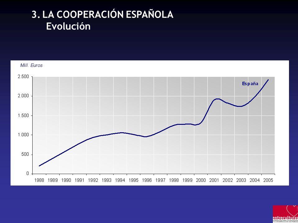 3.LA COOPERACIÓN ESPAÑOLA Evolución