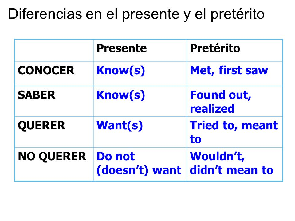 Diferencias en el presente y el pretérito PresentePretérito CONOCERKnow(s)Met, first saw SABERKnow(s)Found out, realized QUERERWant(s)Tried to, meant