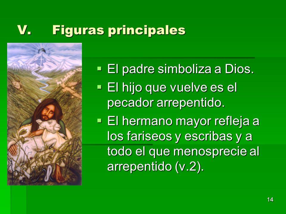 14 V.Figuras principales El padre simboliza a Dios. El padre simboliza a Dios. El hijo que vuelve es el pecador arrepentido. El hijo que vuelve es el
