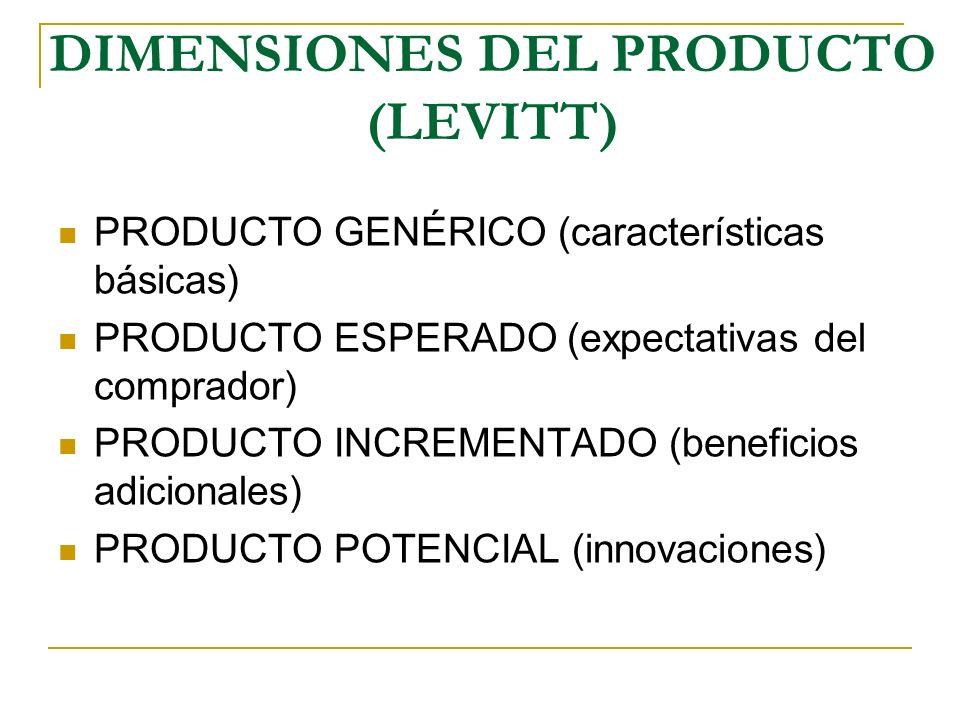 DIMENSIONES DEL PRODUCTO (LEVITT) PRODUCTO GENÉRICO (características básicas) PRODUCTO ESPERADO (expectativas del comprador) PRODUCTO INCREMENTADO (be