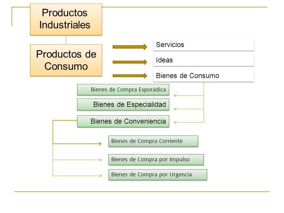 Productos Industriales Productos de Consumo Servicios Ideas Bienes de Consumo Bienes de Compra Esporádica Bienes de Especialidad Bienes de Convenienci