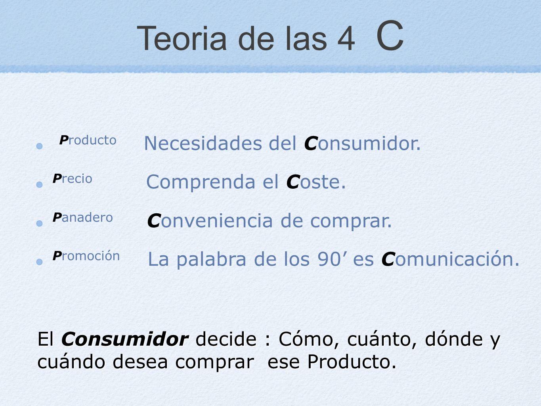 Teoria de las 4 C El Consumidor decide : Cómo, cuánto, dónde y cuándo desea comprar ese Producto. Producto Necesidades del Consumidor. Precio Comprend