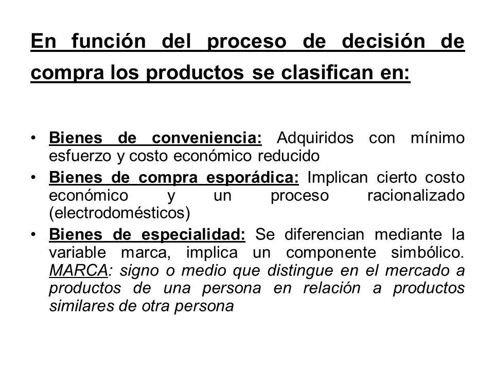 En función del proceso de decisión de compra los productos se clasifican en: Bienes de conveniencia: Adquiridos con mínimo esfuerzo y costo económico