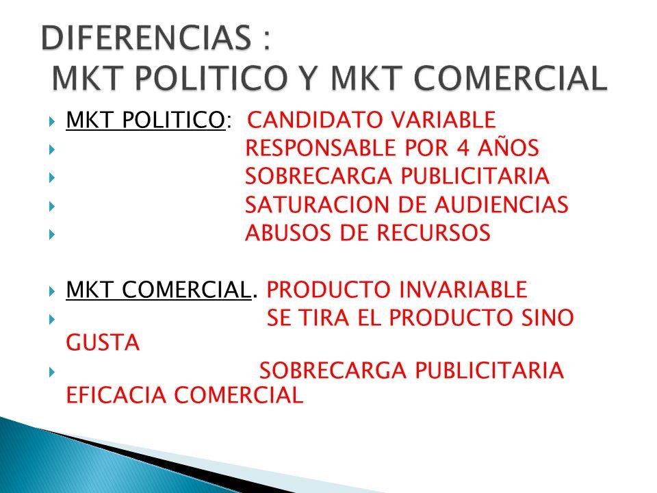 MKT POLITICO: CANDIDATO VARIABLE RESPONSABLE POR 4 AÑOS SOBRECARGA PUBLICITARIA SATURACION DE AUDIENCIAS ABUSOS DE RECURSOS MKT COMERCIAL. PRODUCTO IN