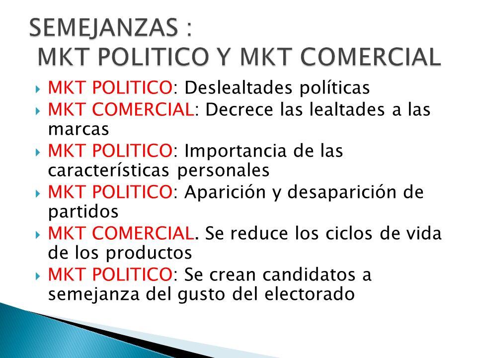 MKT POLITICO: Deslealtades políticas MKT COMERCIAL: Decrece las lealtades a las marcas MKT POLITICO: Importancia de las características personales MKT
