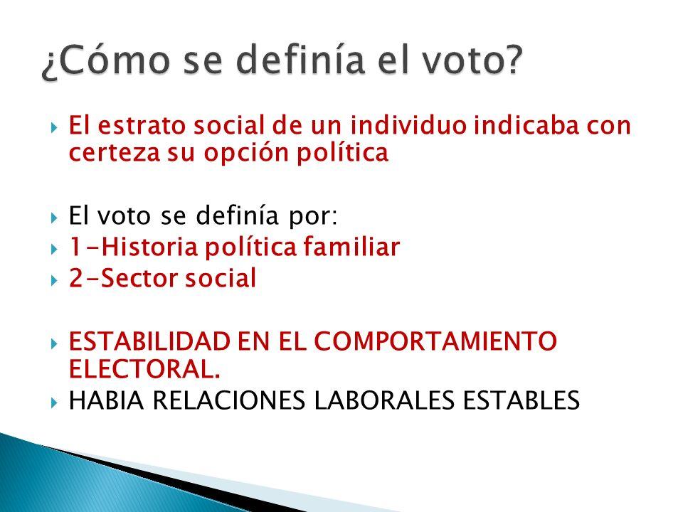 El estrato social de un individuo indicaba con certeza su opción política El voto se definía por: 1-Historia política familiar 2-Sector social ESTABIL