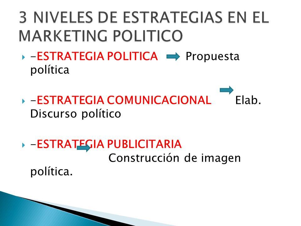 -ESTRATEGIA POLITICA Propuesta política -ESTRATEGIA COMUNICACIONAL Elab. Discurso político -ESTRATEGIA PUBLICITARIA Construcción de imagen política.