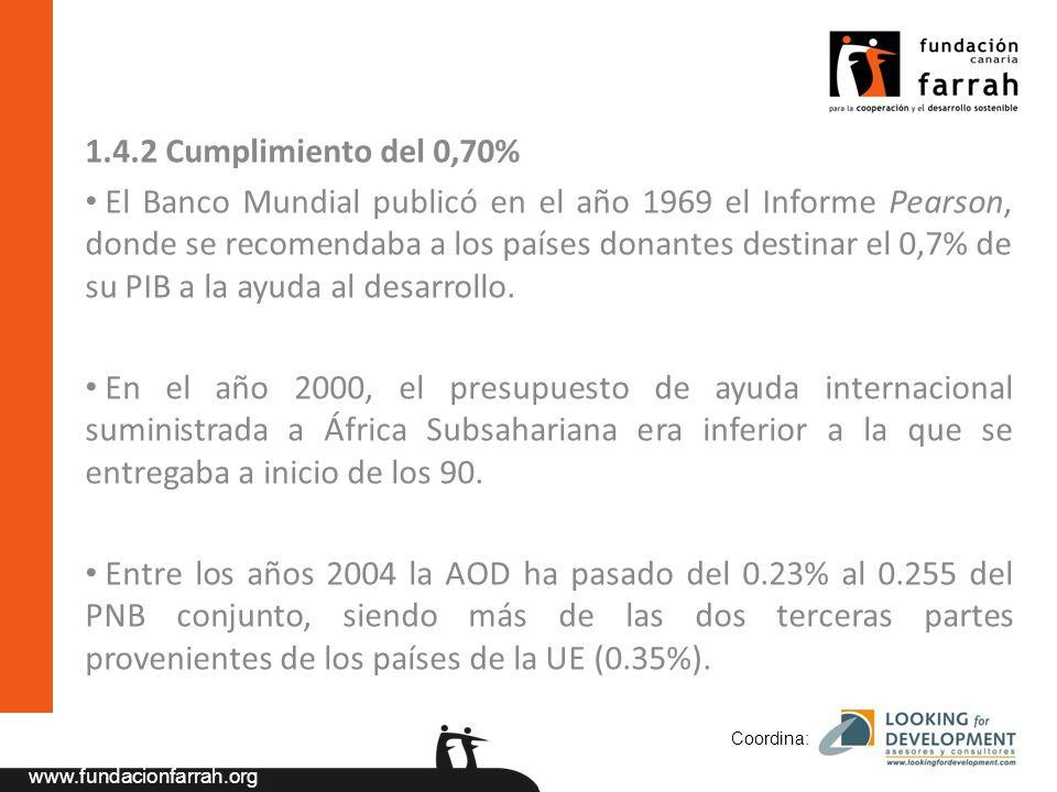 www.fundacionfarrah.org 1.4.2 Cumplimiento del 0,70% El Banco Mundial publicó en el año 1969 el Informe Pearson, donde se recomendaba a los países donantes destinar el 0,7% de su PIB a la ayuda al desarrollo.
