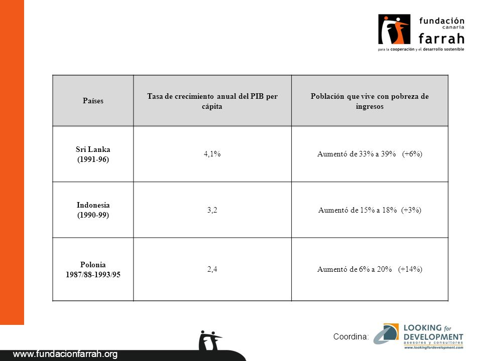 www.fundacionfarrah.org Coordina: AOD multilateral Contribuciones a las IFI Contribuciones a los Organismos Internacionales No Financieros Contribuciones al presupuesto de la AOD a la UE Contribuciones al Fondo Europeo de Desarrollo Contribuciones a otros fondos AOD bilateral Reembolsable Préstamos concesionales (FAD) Microcréditos Libre Ayuda humanitaria Emergencia Proyectos de desarrollo económico y social Ayuda programa (balanza de pagos, etc.) Cooperación Científico-técnica Subvenciones a ONGD Tabla 2