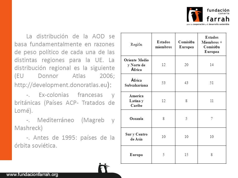 www.fundacionfarrah.org La distribución de la AOD se basa fundamentalmente en razones de peso político de cada una de las distintas regiones para la U