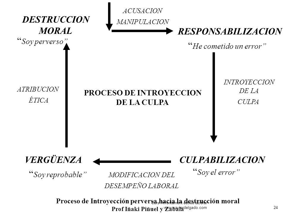 PROCESO DE INTROYECCION DE LA CULPA Soy perverso DESTRUCCION MORAL RESPONSABILIZACION CULPABILIZACIONVERGÜENZA ATRIBUCION ÉTICA ACUSACION MANIPULACION