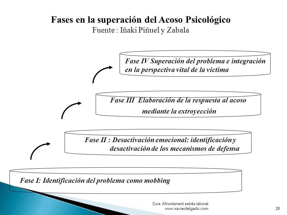 Curs Afrontament estrès laboral www.xavierdelgado.com Fases en la superación del Acoso Psicológico Fuente : Iñaki Piñuel y Zabala Fase III Elaboración