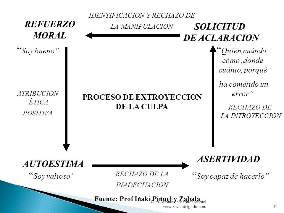 Curs Afrontament estrès laboral www.xavierdelgado.com PROCESO DE EXTROYECCION DE LA CULPA Soy bueno REFUERZO MORAL SOLICITUD DE ACLARACION ASERTIVIDAD