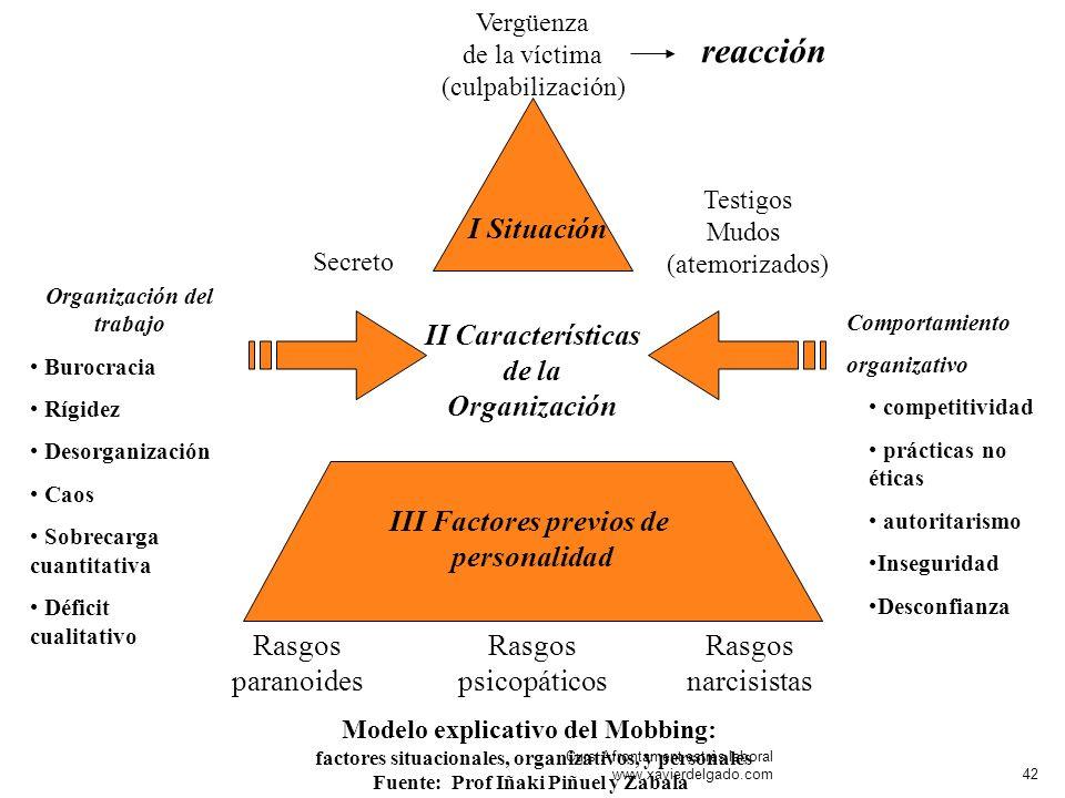 Rasgos paranoides Rasgos narcisistas I Situación Rasgos psicopáticos Modelo explicativo del Mobbing: factores situacionales, organizativos, y personal