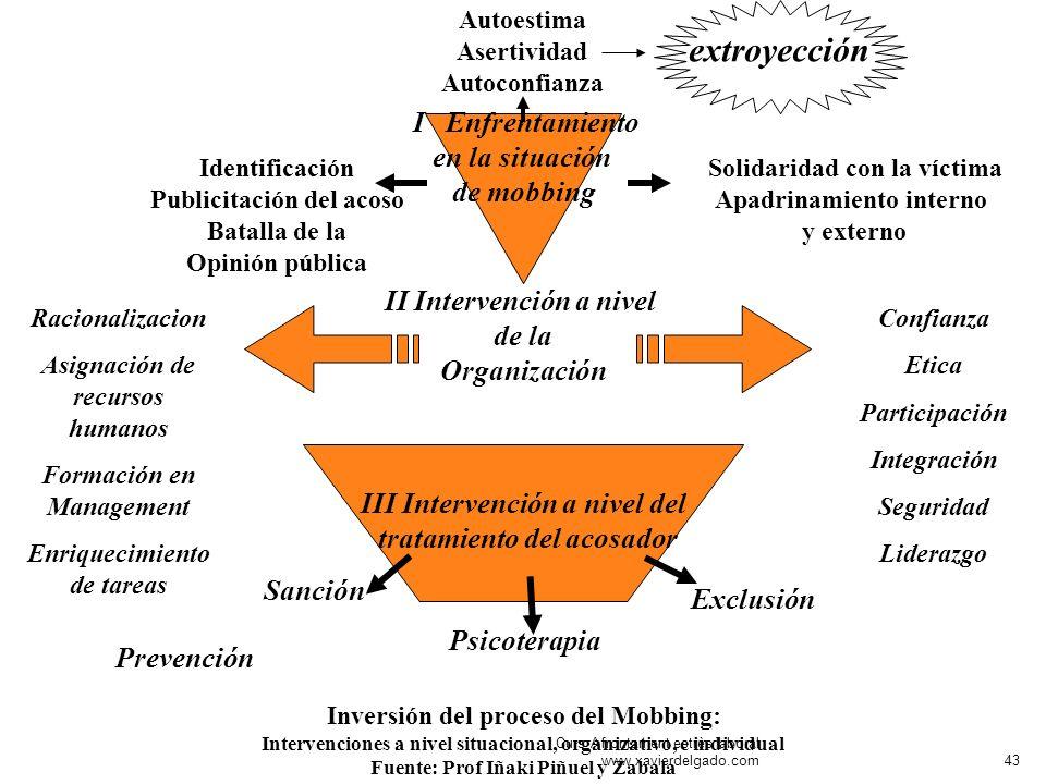 I Enfrentamiento en la situación de mobbing Inversión del proceso del Mobbing: Intervenciones a nivel situacional, organizativo, e individual Fuente: