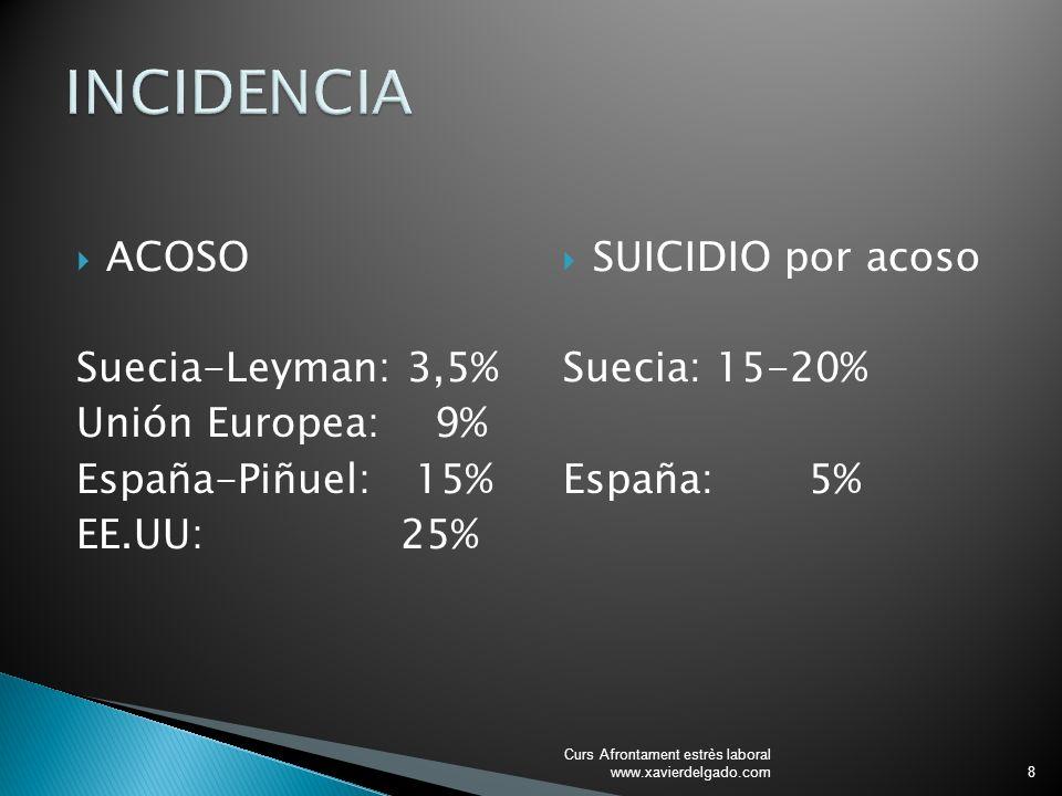 ACOSO Suecia-Leyman: 3,5% Unión Europea: 9% España-Piñuel: 15% EE.UU: 25% SUICIDIO por acoso Suecia: 15-20% España: 5% Curs Afrontament estrès laboral