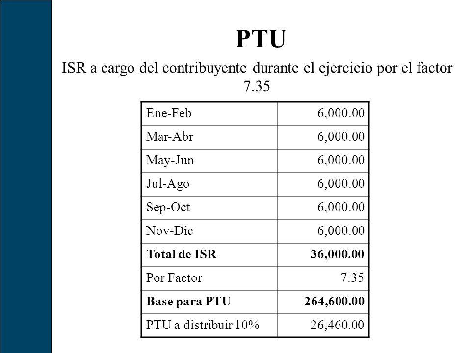 PTU ISR a cargo del contribuyente durante el ejercicio por el factor 7.35 Ene-Feb6,000.00 Mar-Abr6,000.00 May-Jun6,000.00 Jul-Ago6,000.00 Sep-Oct6,000