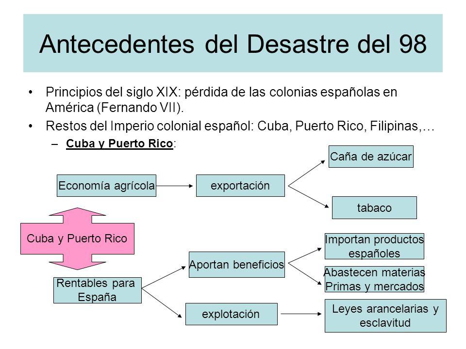 Antecedentes del Desastre del 98 Principios del siglo XIX: pérdida de las colonias españolas en América (Fernando VII). Restos del Imperio colonial es