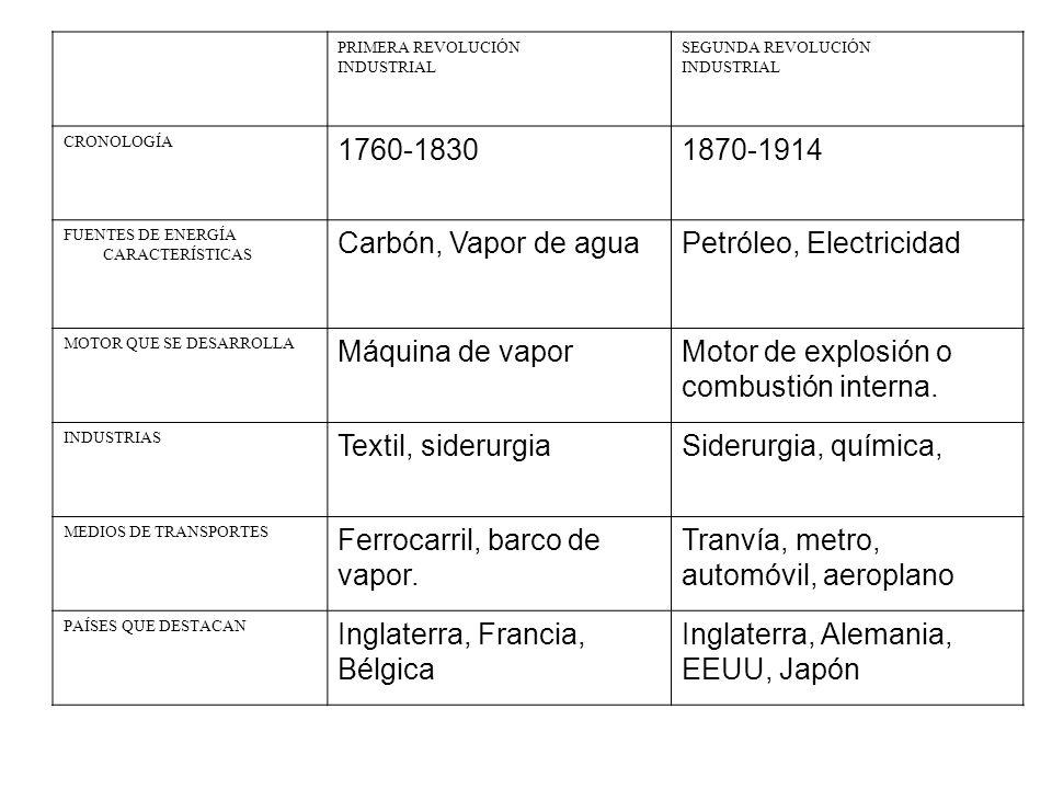 PRIMERA REVOLUCIÓN INDUSTRIAL SEGUNDA REVOLUCIÓN INDUSTRIAL CRONOLOGÍA 1760-18301870-1914 FUENTES DE ENERGÍA CARACTERÍSTICAS Carbón, Vapor de aguaPetr