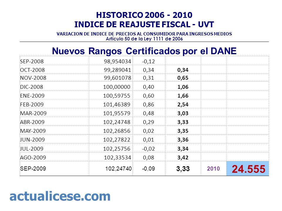 Nuevos Rangos Certificados por el DANE SEP-2008 98,954034-0,12 OCT-2008 99,2890410,34 NOV-2008 99,6010780,310,65 DIC-2008 100,000000,401,06 ENE-2009 1