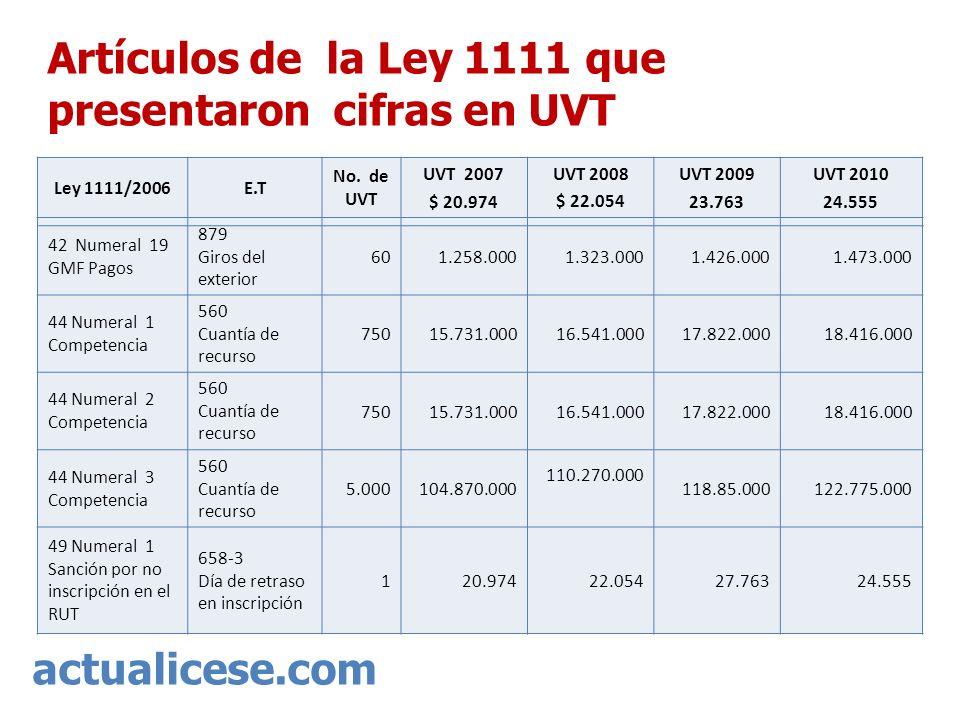 actualicese.com Artículos de la Ley 1111 que presentaron cifras en UVT Ley 1111/2006E.T No. de UVT UVT 2007 $ 20.974 UVT 2008 $ 22.054 UVT 2009 23.763