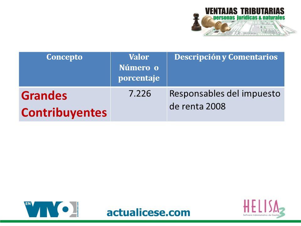 Concepto Valor Número o porcentaje Descripción y Comentarios Grandes Contribuyentes 7.226Responsables del impuesto de renta 2008