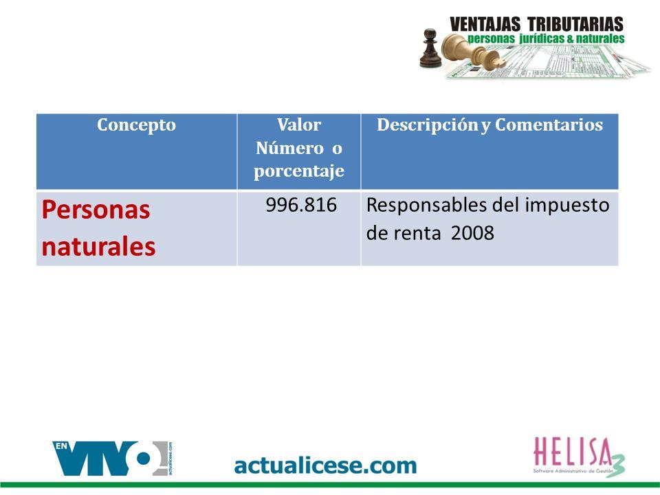 Concepto Valor Número o porcentaje Descripción y Comentarios Personas naturales 996.816Responsables del impuesto de renta 2008