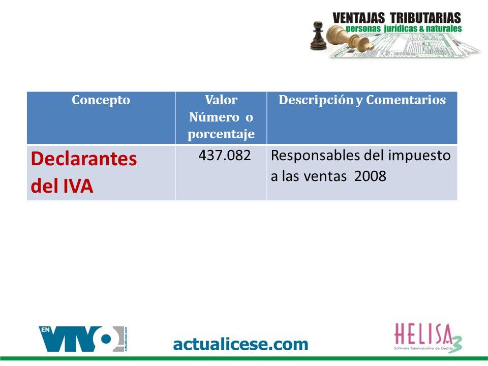 Concepto Valor Número o porcentaje Descripción y Comentarios Declarantes del IVA 437.082Responsables del impuesto a las ventas 2008