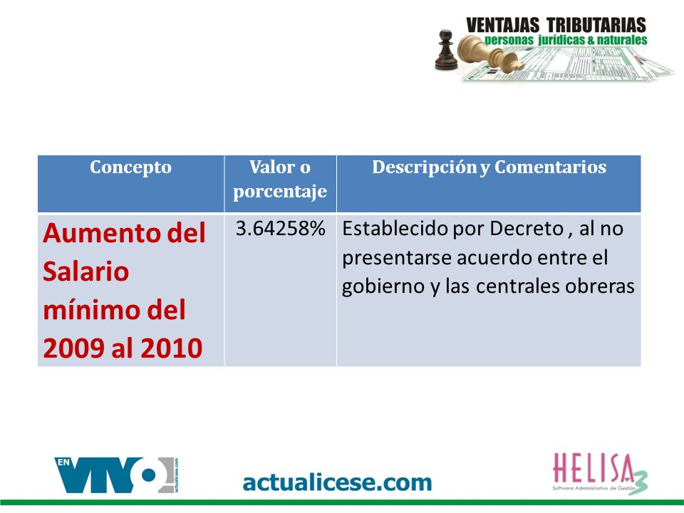 Concepto Valor o porcentaje Descripción y Comentarios Aumento del Salario mínimo del 2009 al 2010 3.64258%Establecido por Decreto, al no presentarse acuerdo entre el gobierno y las centrales obreras
