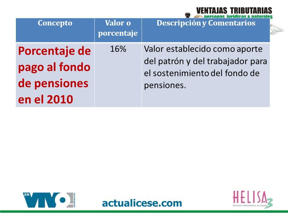 Concepto Valor o porcentaje Descripción y Comentarios Porcentaje de pago al fondo de pensiones en el 2010 16%Valor establecido como aporte del patrón y del trabajador para el sostenimiento del fondo de pensiones.