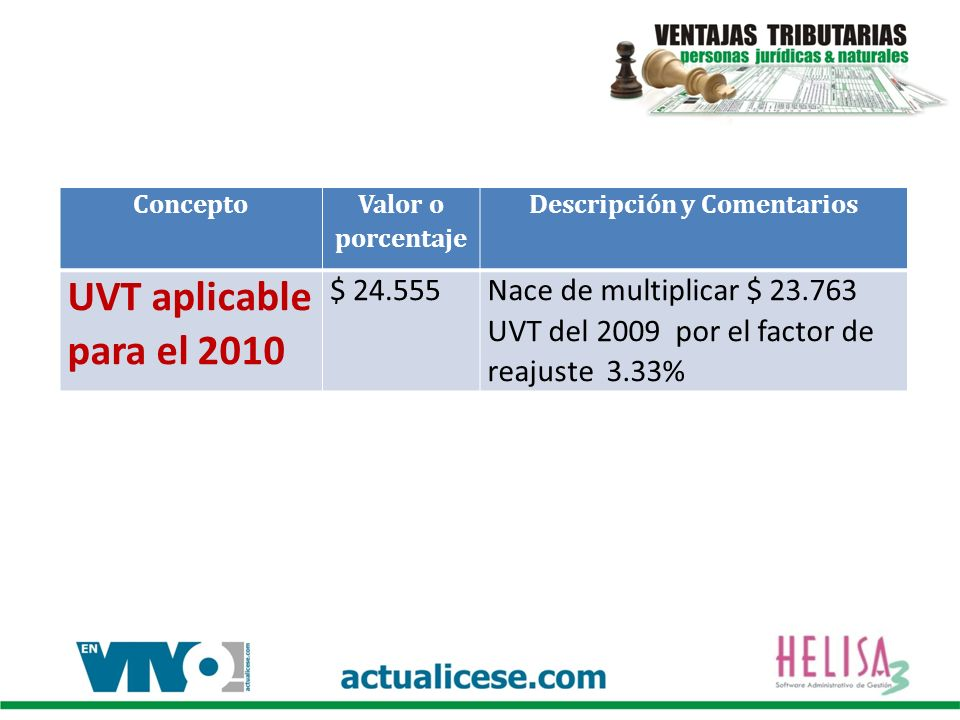 Concepto Valor o porcentaje Descripción y Comentarios UVT aplicable para el 2010 $ 24.555Nace de multiplicar $ 23.763 UVT del 2009 por el factor de re