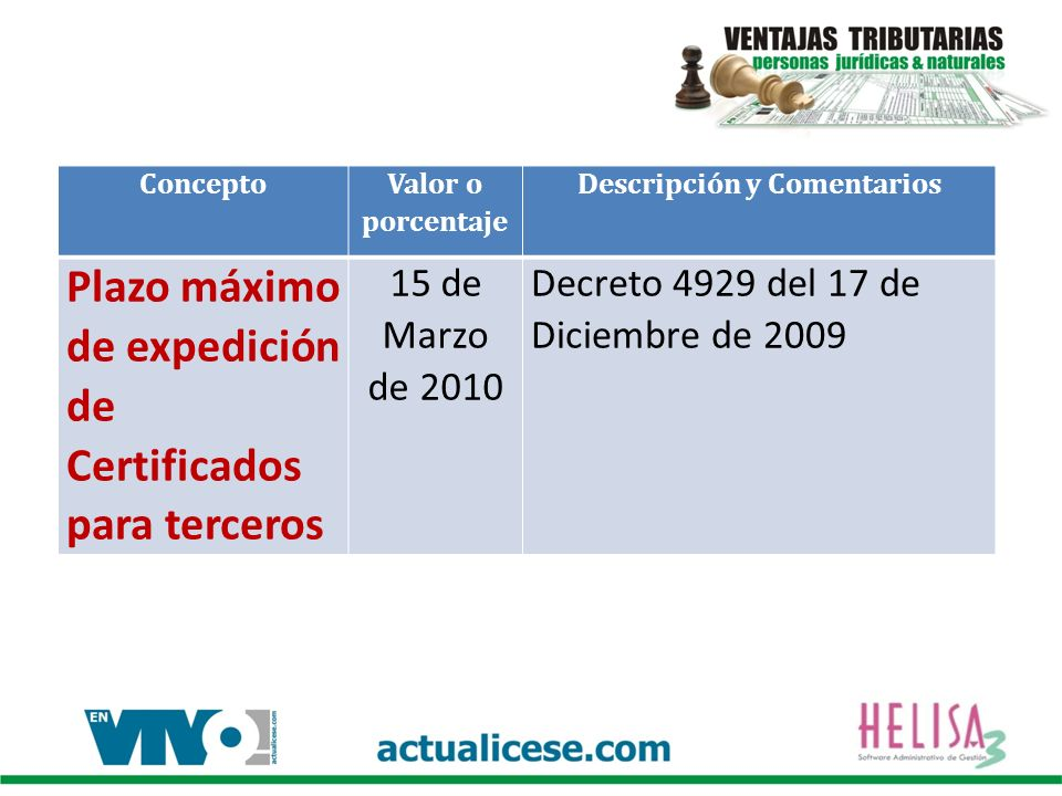 Concepto Valor o porcentaje Descripción y Comentarios Plazo máximo de expedición de Certificados para terceros 15 de Marzo de 2010 Decreto 4929 del 17