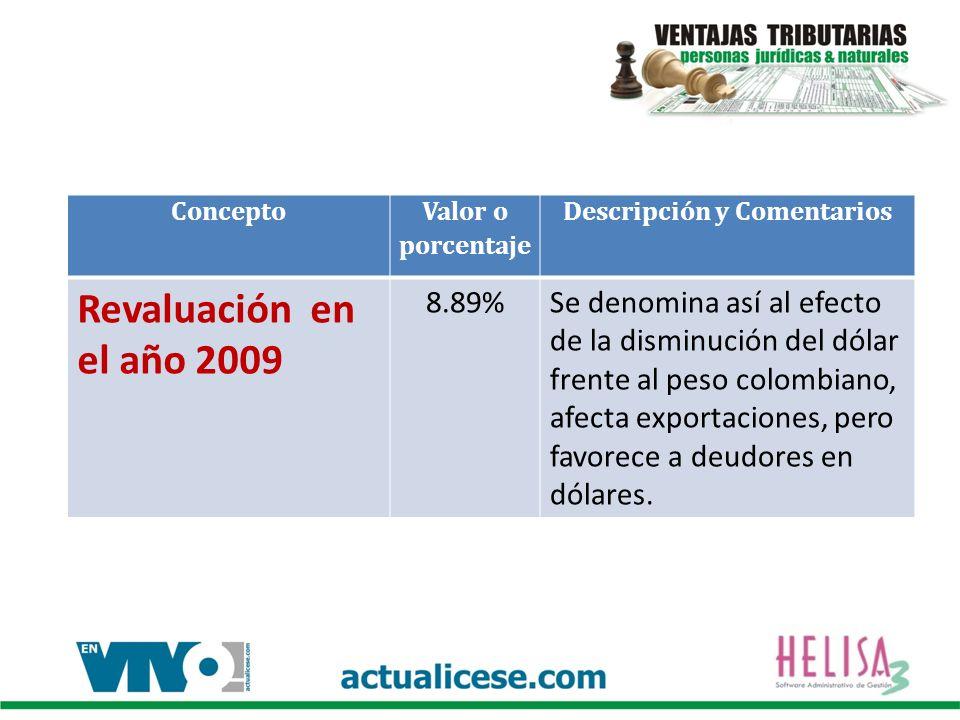 Concepto Valor o porcentaje Descripción y Comentarios Revaluación en el año 2009 8.89%Se denomina así al efecto de la disminución del dólar frente al peso colombiano, afecta exportaciones, pero favorece a deudores en dólares.
