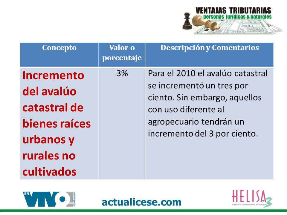 Concepto Valor o porcentaje Descripción y Comentarios Incremento del avalúo catastral de bienes raíces urbanos y rurales no cultivados 3%Para el 2010
