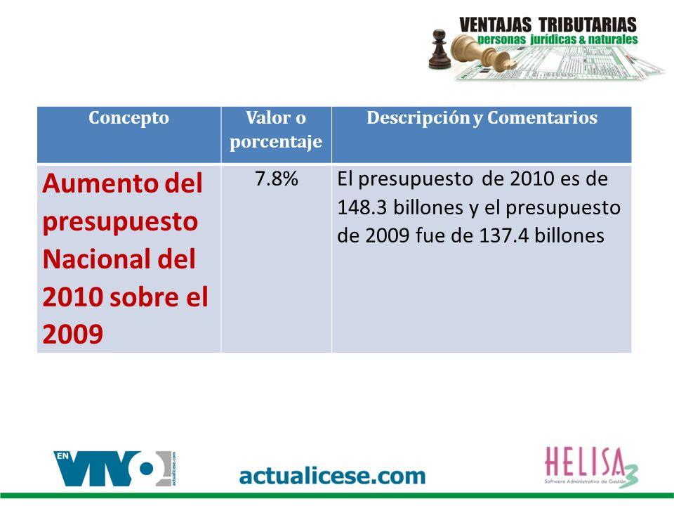 Concepto Valor o porcentaje Descripción y Comentarios Aumento del presupuesto Nacional del 2010 sobre el 2009 7.8%El presupuesto de 2010 es de 148.3 billones y el presupuesto de 2009 fue de 137.4 billones