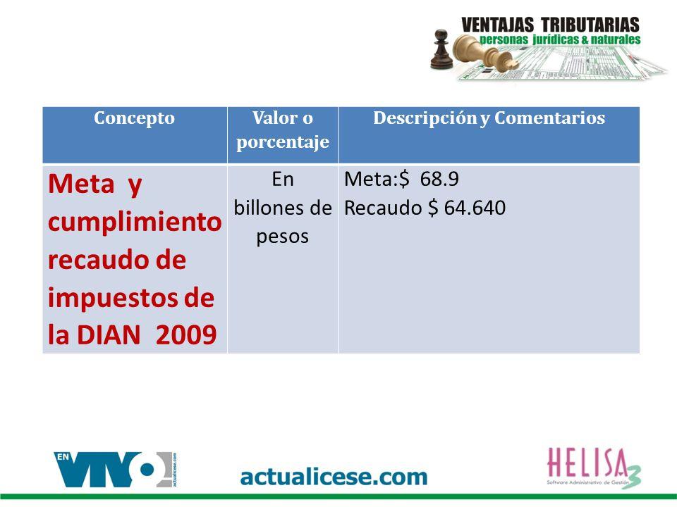 Concepto Valor o porcentaje Descripción y Comentarios Meta y cumplimiento recaudo de impuestos de la DIAN 2009 En billones de pesos Meta:$ 68.9 Recaud