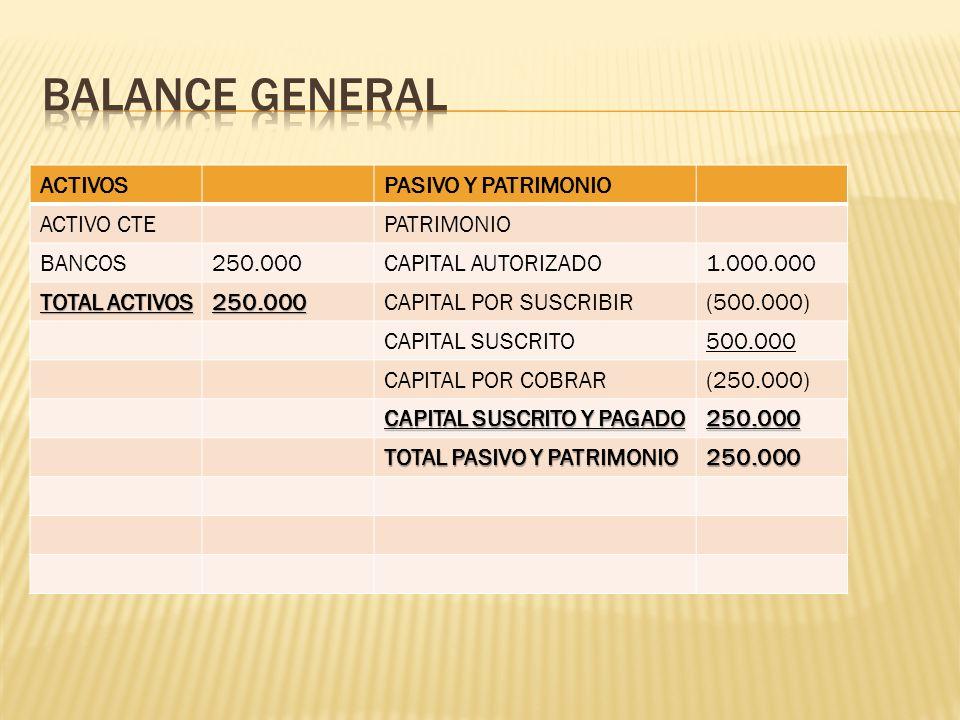 ACTIVOSPASIVO Y PATRIMONIO ACTIVO CTEPATRIMONIO BANCOS250.000CAPITAL AUTORIZADO1.000.000 TOTAL ACTIVOS 250.000CAPITAL POR SUSCRIBIR(500.000) CAPITAL S