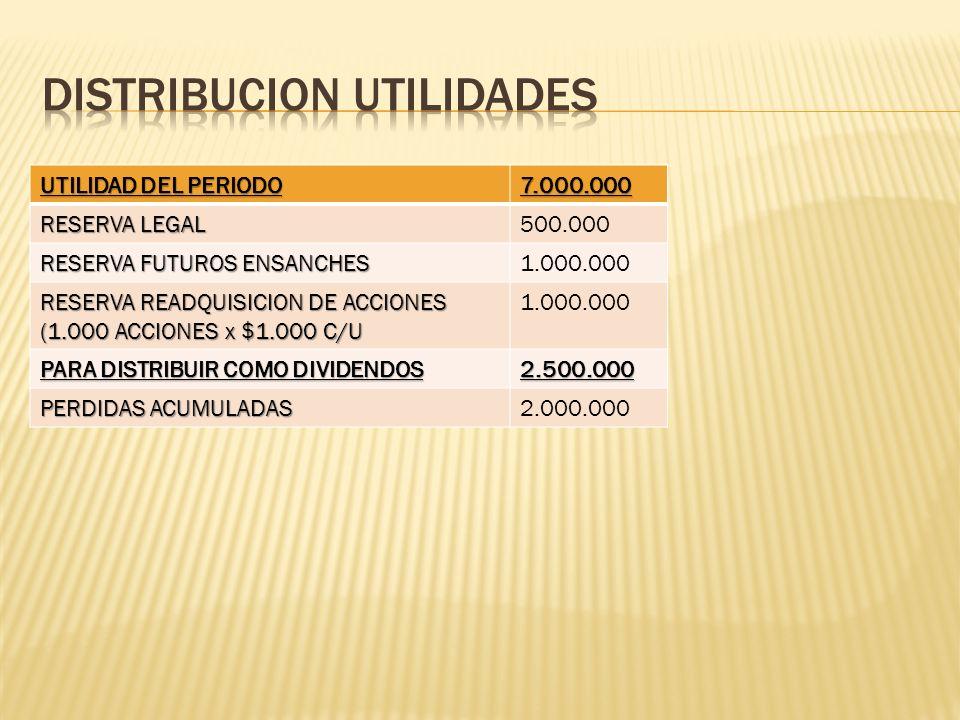 UTILIDAD DEL PERIODO 7.000.000 RESERVA LEGAL 500.000 RESERVA FUTUROS ENSANCHES 1.000.000 RESERVA READQUISICION DE ACCIONES (1.000 ACCIONES x $1.000 C/
