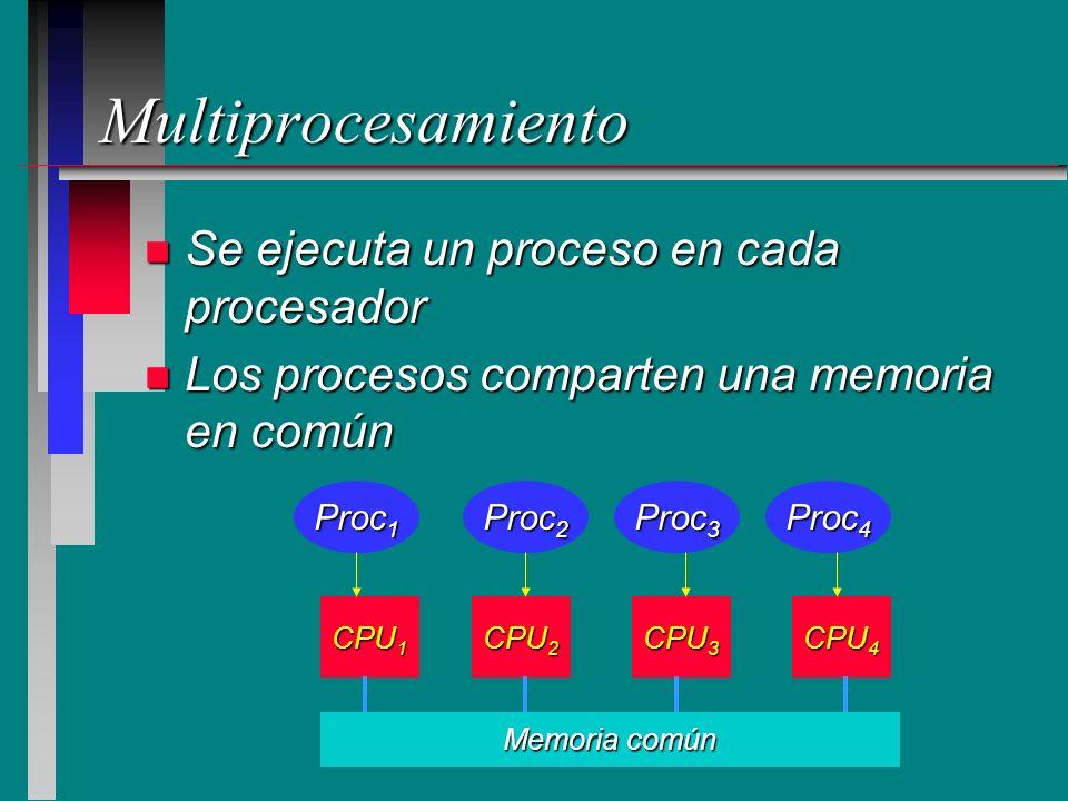Multiprocesamiento n Se ejecuta un proceso en cada procesador n Los procesos comparten una memoria en común CPU 1 CPU 2 CPU 3 Memoria común CPU 4 Proc